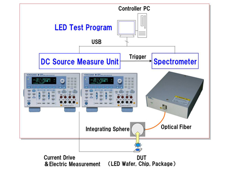 Configuration of the Test System