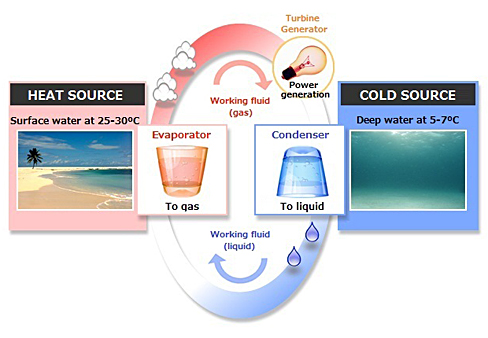 Ocean thermal energy conversion