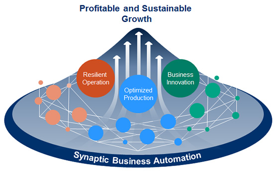 Creation of value through Synaptic Business Automation for profitable and sustainable growth