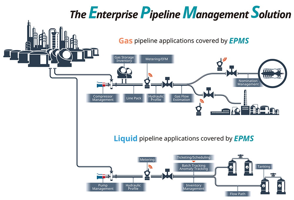 Enterprise Pipeline Management Solution