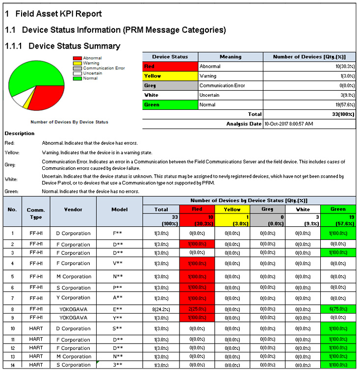 Page from the Field Asset KPI Report