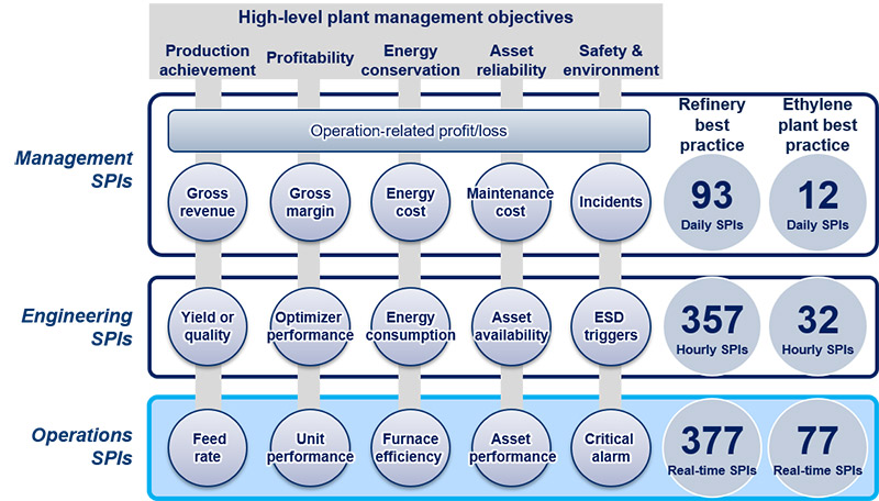 Conceptual framework of how operations, engineering, and top management synaptic performance indicators (SPIs) are structured to align with high-level plant management objectives