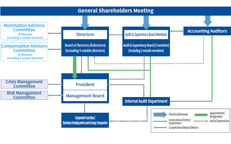 Corporate Governance Structure | Yokogawa Electric Corporation