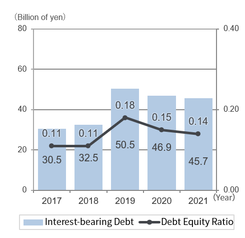 graph: Interest-bearing Debt  / Debt Equity Ratio