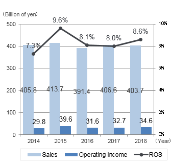 graph: Sales/Operating income/ROS