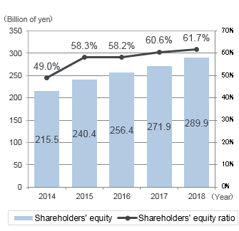 graph: Shareholders' equity / Shareholders' equity ratio