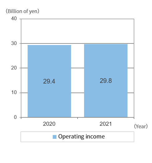 graph: Operating income
