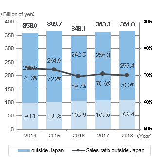 graph: Sales outside Japan / Sales ratio outside Japan