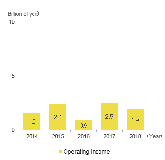 graph: Operating income(loss)