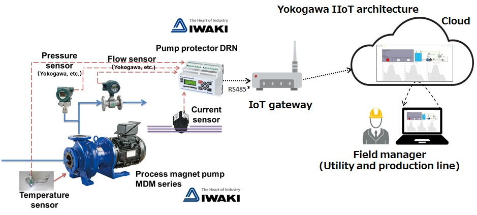 System image of remote pump monitoring service