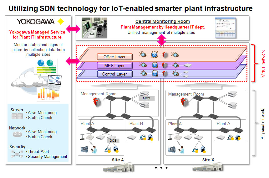 Realization of Smarter Plant IT Infrastructure