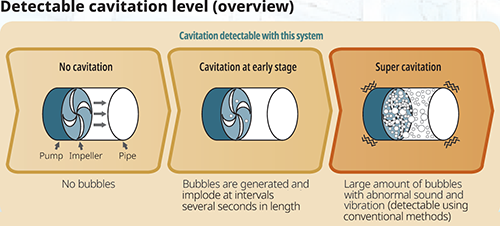 Detactable cavitation level(overview)