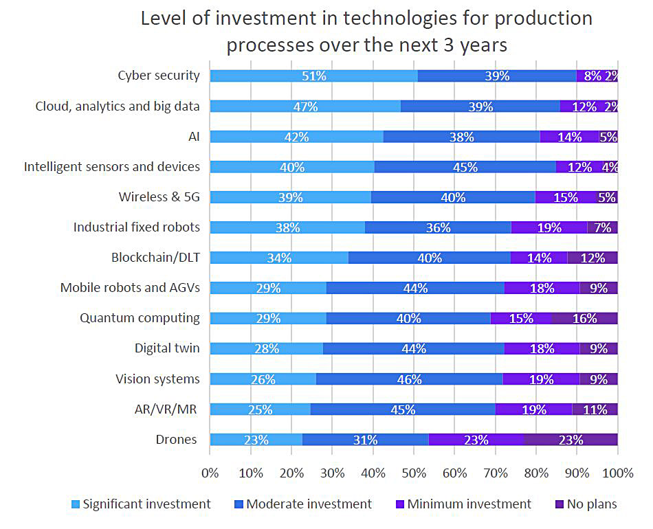 Level of investment in technologies for production processes over the nest 3 years