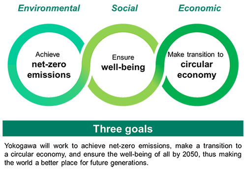 Yokogawa's sustainability goals: 'Three goals'