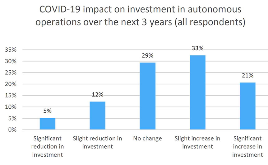 COVID-19 impact on investment in autonomous operations over the nest 3 years (all respondents)