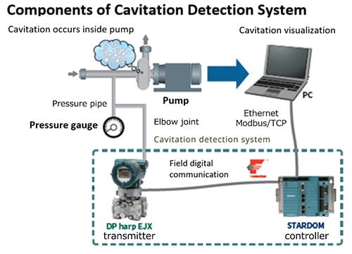 Components of Cavitation Detection System